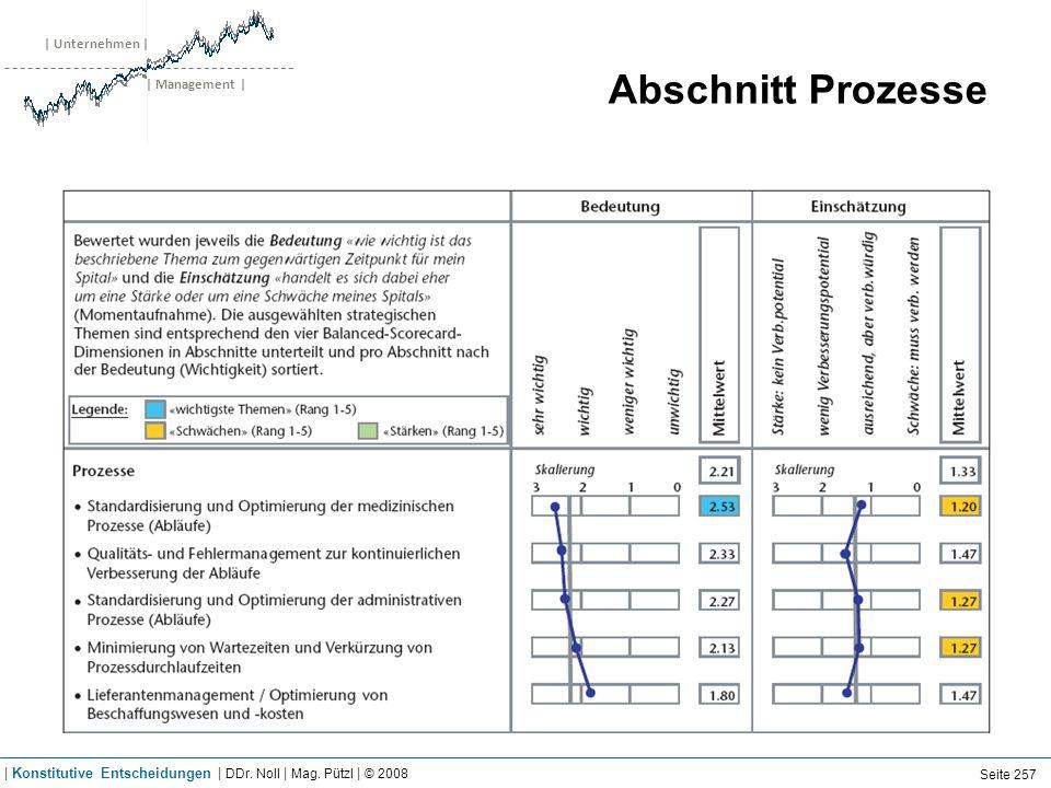 | Unternehmen | | Management | Abschnitt Prozesse Seite 257 | Konstitutive Entscheidungen | DDr. Noll | Mag. Pützl | © 2008