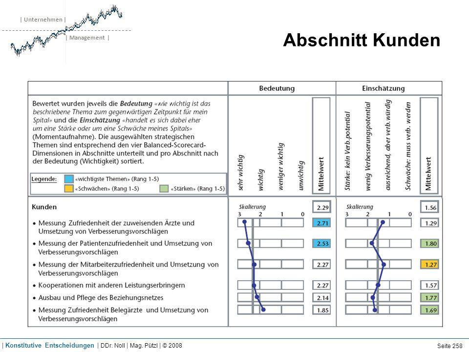 | Unternehmen | | Management | Abschnitt Kunden Seite 258 | Konstitutive Entscheidungen | DDr. Noll | Mag. Pützl | © 2008