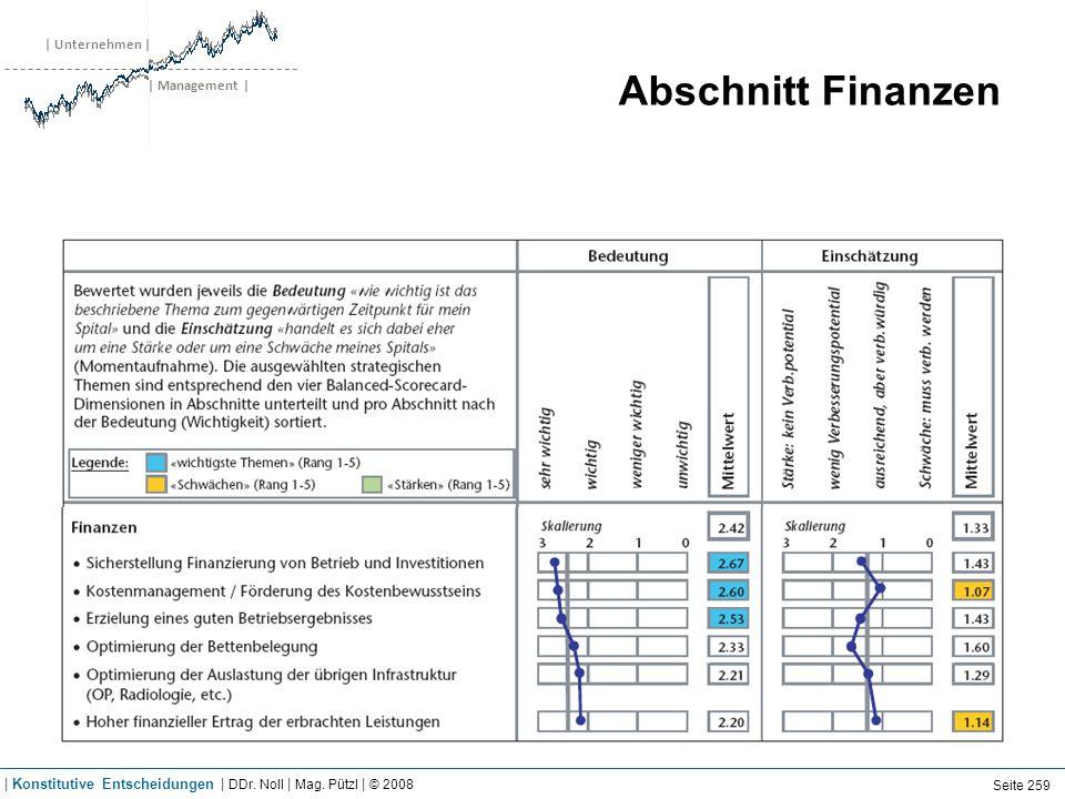 | Unternehmen | | Management | Abschnitt Finanzen Seite 259 | Konstitutive Entscheidungen | DDr. Noll | Mag. Pützl | © 2008