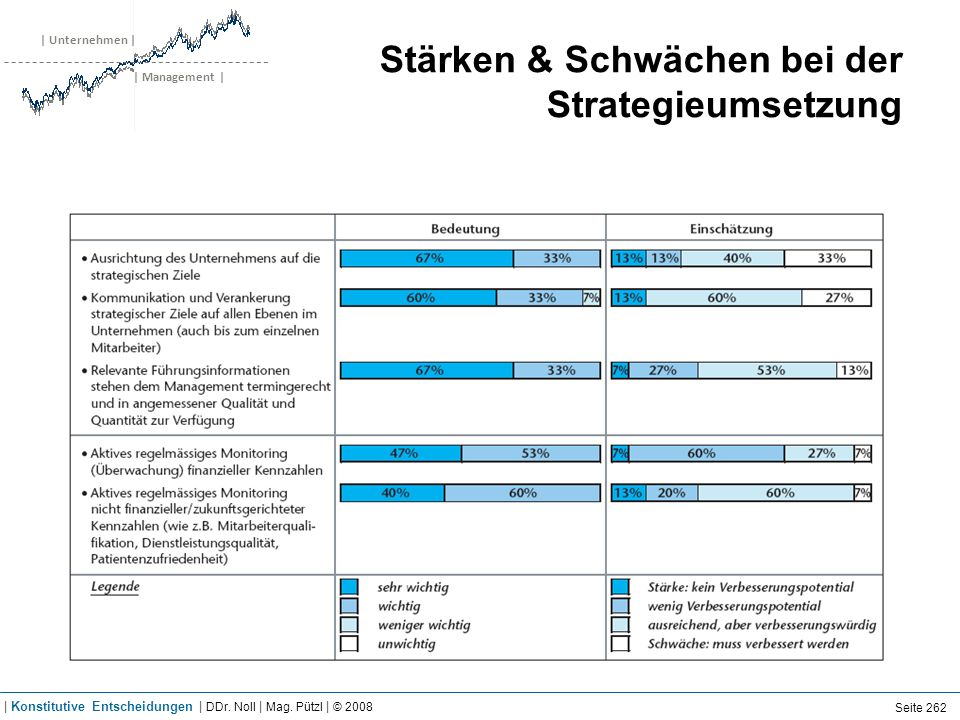 | Unternehmen | | Management | Stärken & Schwächen bei der Strategieumsetzung Seite 262 | Konstitutive Entscheidungen | DDr. Noll | Mag. Pützl | © 200