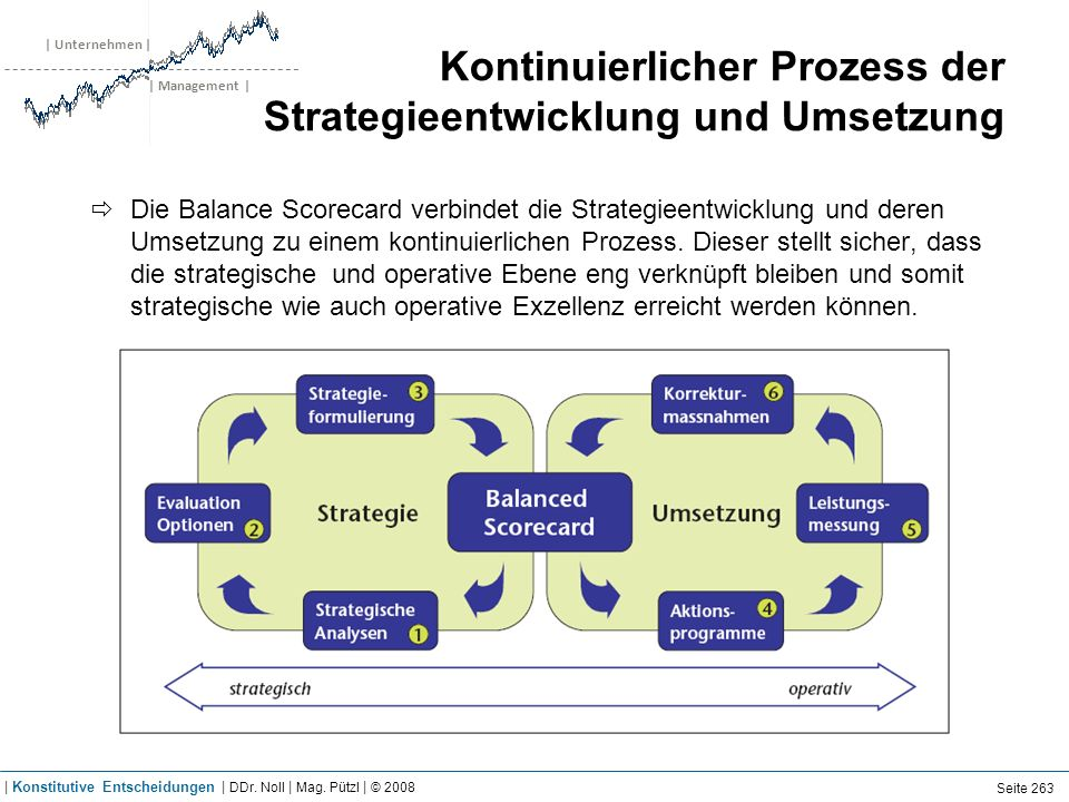 | Unternehmen | | Management | Kontinuierlicher Prozess der Strategieentwicklung und Umsetzung Die Balance Scorecard verbindet die Strategieentwicklun