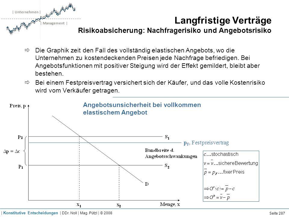 | Unternehmen | | Management | Langfristige Verträge Risikoabsicherung: Nachfragerisiko und Angebotsrisiko Die Graphik zeit den Fall des vollständig e