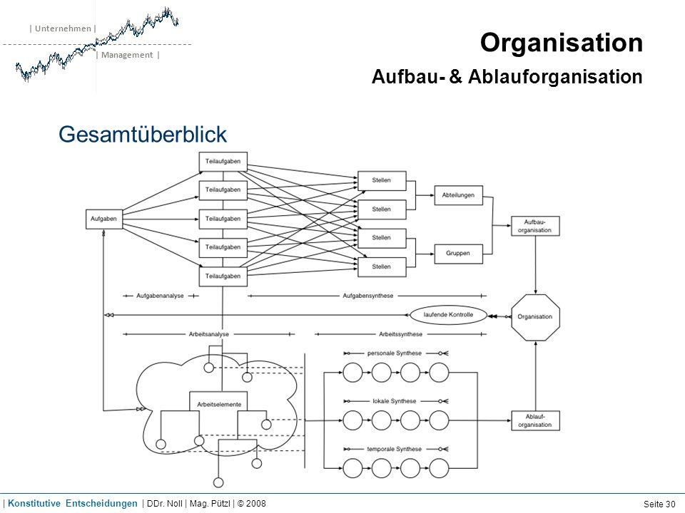| Unternehmen | | Management | Organisation Aufbau- & Ablauforganisation Gesamtüberblick Seite 30 | Konstitutive Entscheidungen | DDr. Noll | Mag. Püt