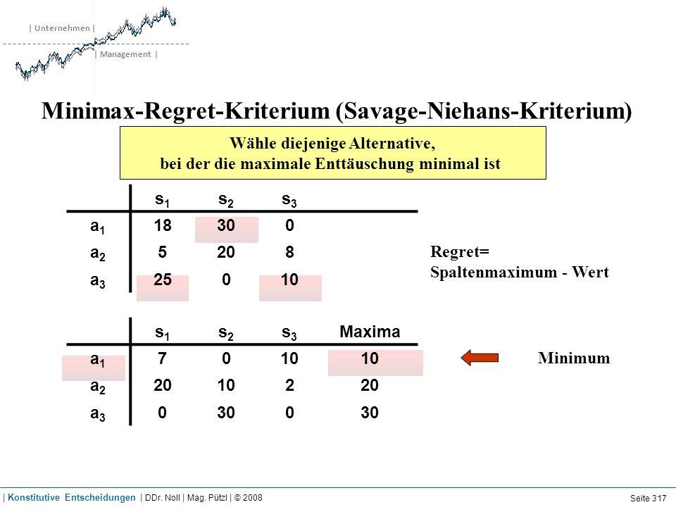 | Unternehmen | | Management | Minimax-Regret-Kriterium (Savage-Niehans-Kriterium) Wähle diejenige Alternative, bei der die maximale Enttäuschung mini