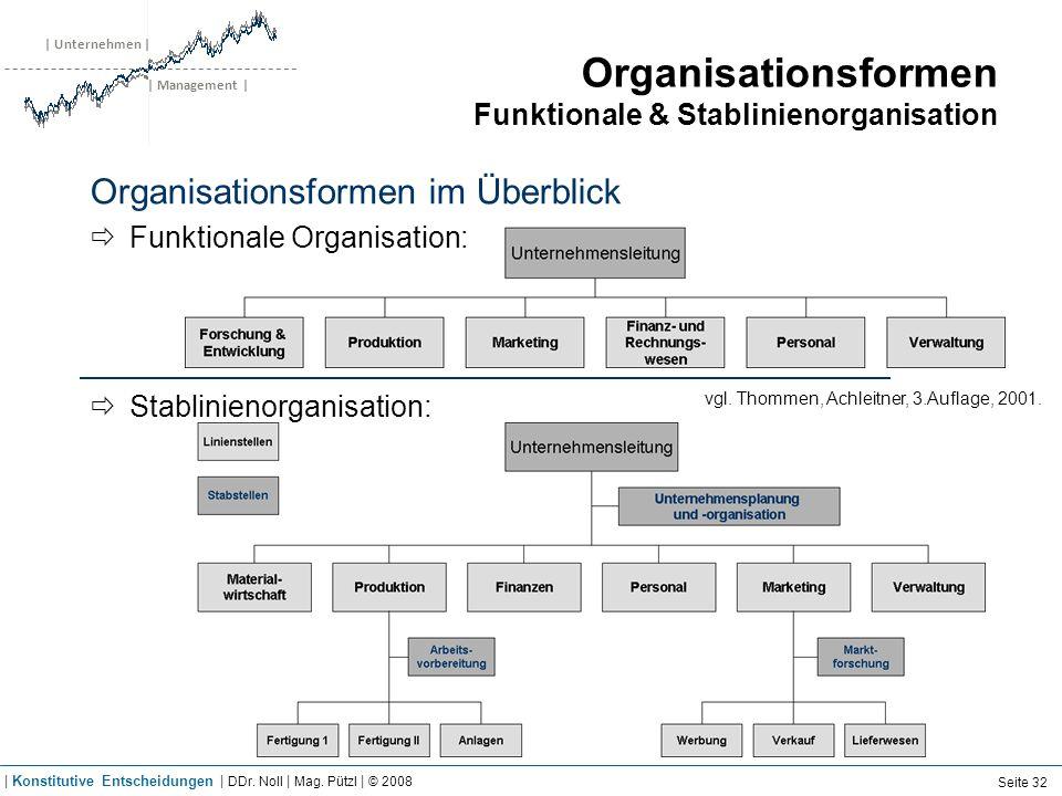 | Unternehmen | | Management | Organisationsformen Funktionale & Stablinienorganisation Organisationsformen im Überblick Funktionale Organisation: Sta