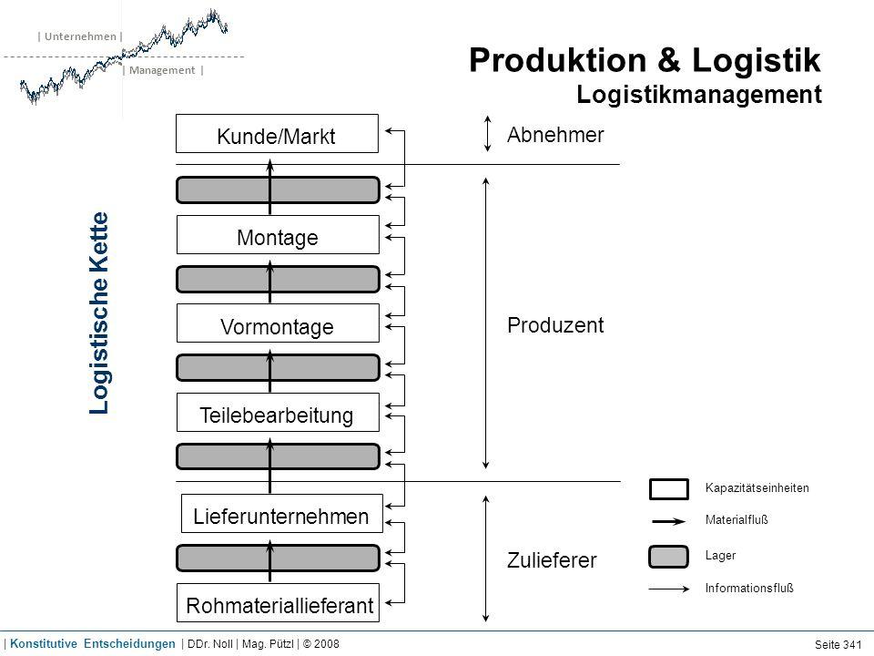 | Unternehmen | | Management | Produktion & Logistik Logistikmanagement Kapazitätseinheiten Lager Materialfluß Informationsfluß Abnehmer Produzent Zul