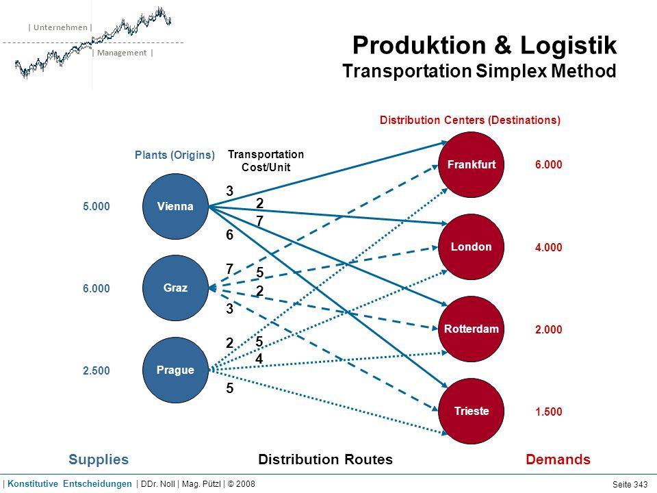| Unternehmen | | Management | Produktion & Logistik Transportation Simplex Method Frankfurt Vienna Graz Prague London Rotterdam Trieste 3 2 7 6 7 5 2