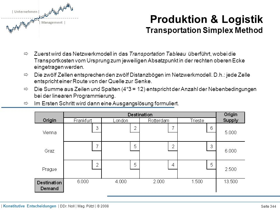 | Unternehmen | | Management | Produktion & Logistik Transportation Simplex Method Zuerst wird das Netzwerkmodell in das Transportation Tableau überfü