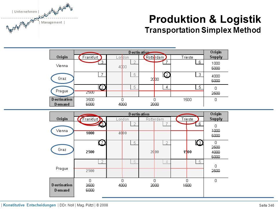 | Unternehmen | | Management | Produktion & Logistik Transportation Simplex Method Seite 346 | Konstitutive Entscheidungen | DDr. Noll | Mag. Pützl |