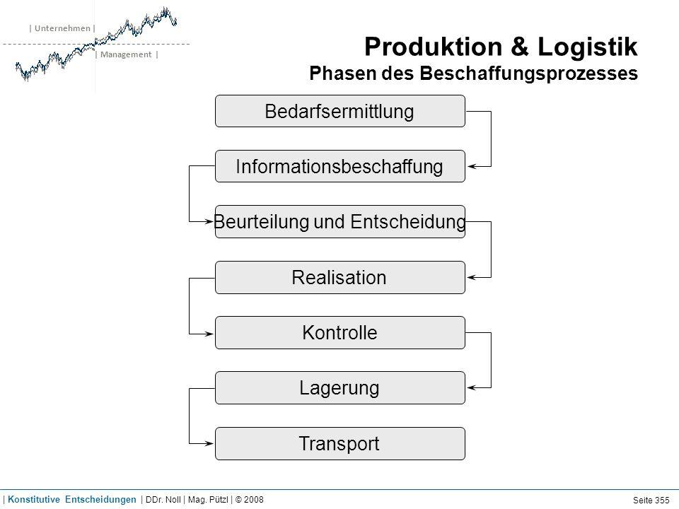 | Unternehmen | | Management | Produktion & Logistik Phasen des Beschaffungsprozesses Bedarfsermittlung Kontrolle Realisation Beurteilung und Entschei