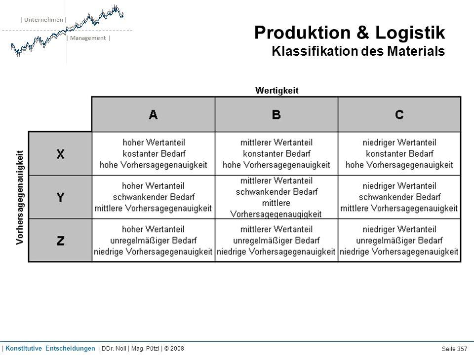 | Unternehmen | | Management | Produktion & Logistik Klassifikation des Materials Seite 357 | Konstitutive Entscheidungen | DDr. Noll | Mag. Pützl | ©