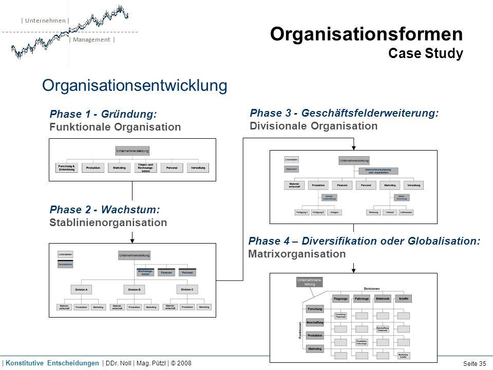 | Unternehmen | | Management | Organisationsformen Case Study Organisationsentwicklung Phase 1 - Gründung: Funktionale Organisation Phase 2 - Wachstum