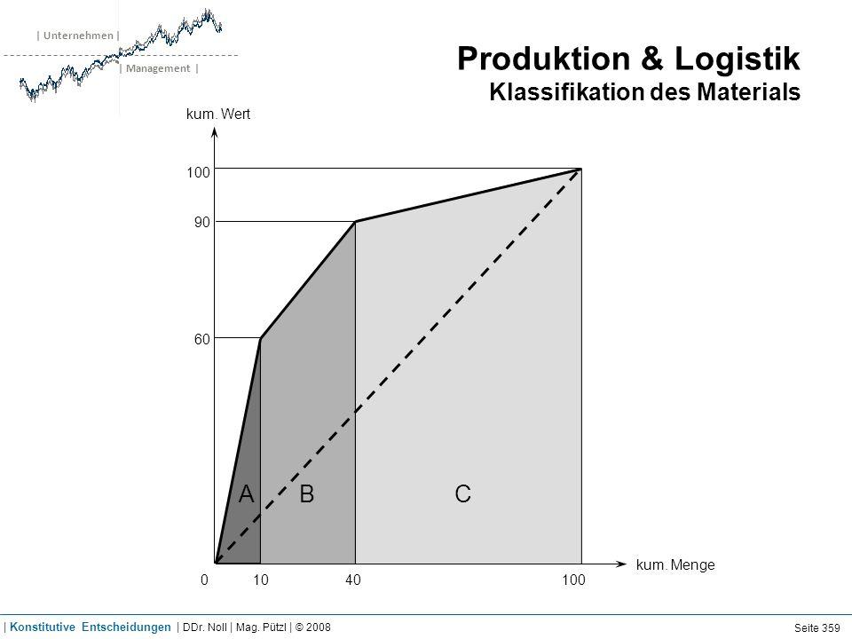 | Unternehmen | | Management | Produktion & Logistik Klassifikation des Materials 1040100 60 90 100 0 ABC kum. Menge kum. Wert Seite 359 | Konstitutiv