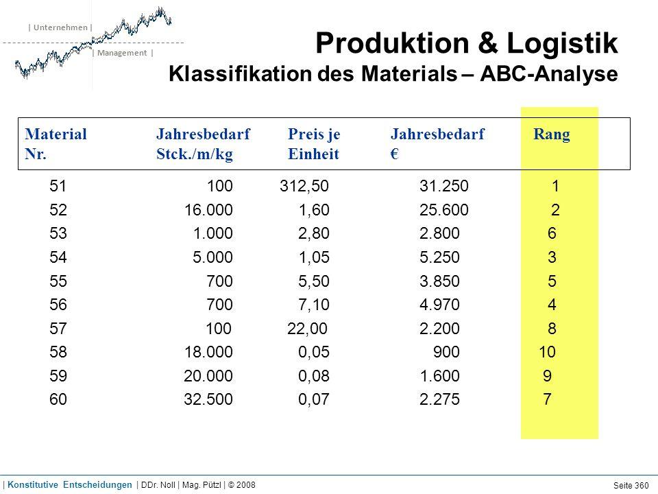 | Unternehmen | | Management | Produktion & Logistik Klassifikation des Materials – ABC-Analyse 51 100 312,5031.2501 52 16.000 1,60 25.6002 53 1.000 2