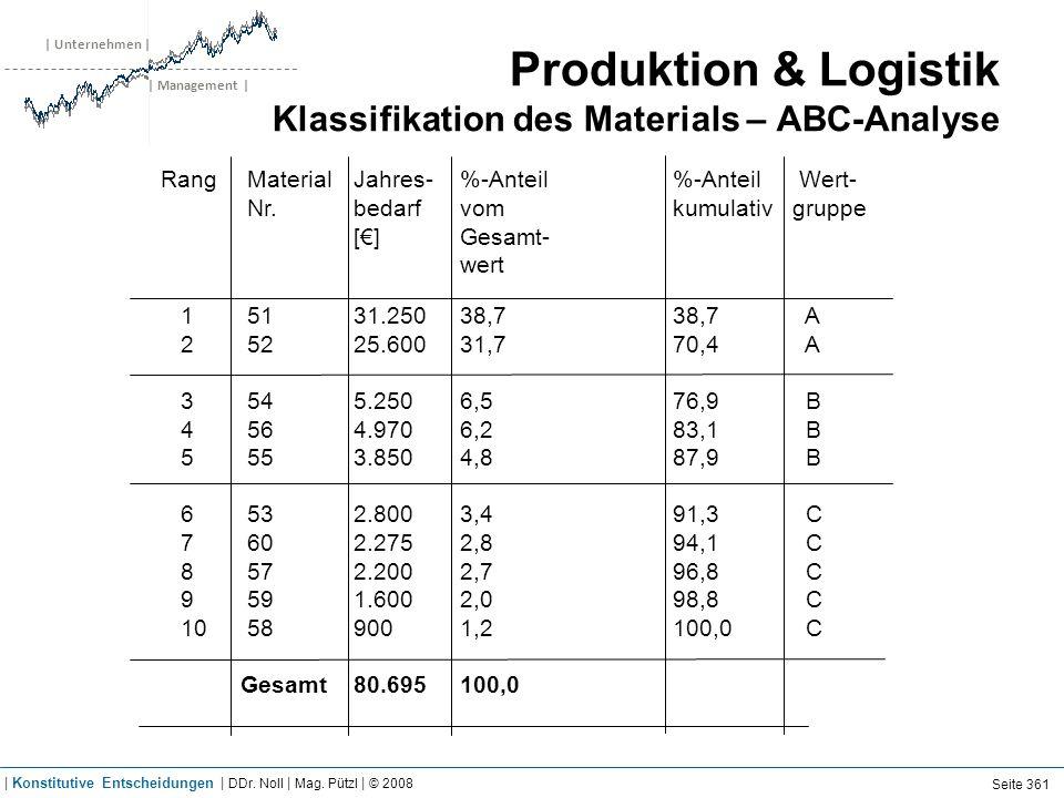 | Unternehmen | | Management | Produktion & Logistik Klassifikation des Materials – ABC-Analyse RangMaterialJahres-%-Anteil%-Anteil Wert- Nr.bedarfvom