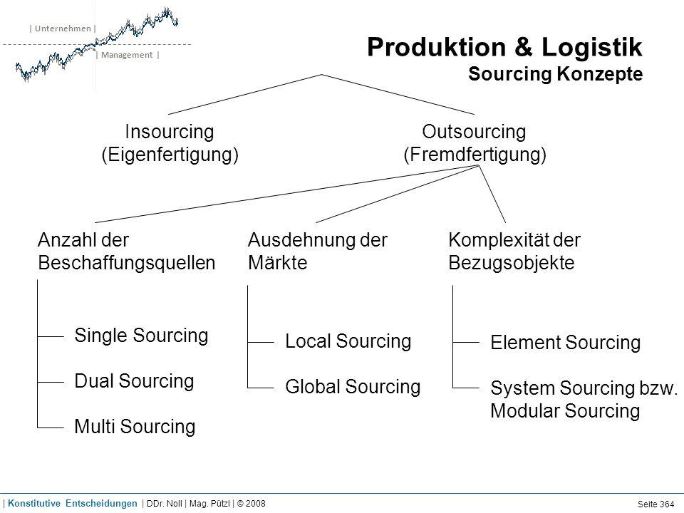 | Unternehmen | | Management | Produktion & Logistik Sourcing Konzepte Insourcing (Eigenfertigung) Outsourcing (Fremdfertigung) Anzahl der Beschaffung