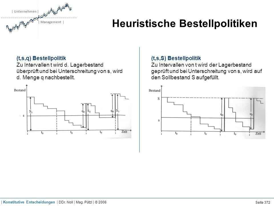 | Unternehmen | | Management | Heuristische Bestellpolitiken (t,s,q) Bestellpolitik Zu Intervallen t wird d. Lagerbestand überprüft und bei Unterschre