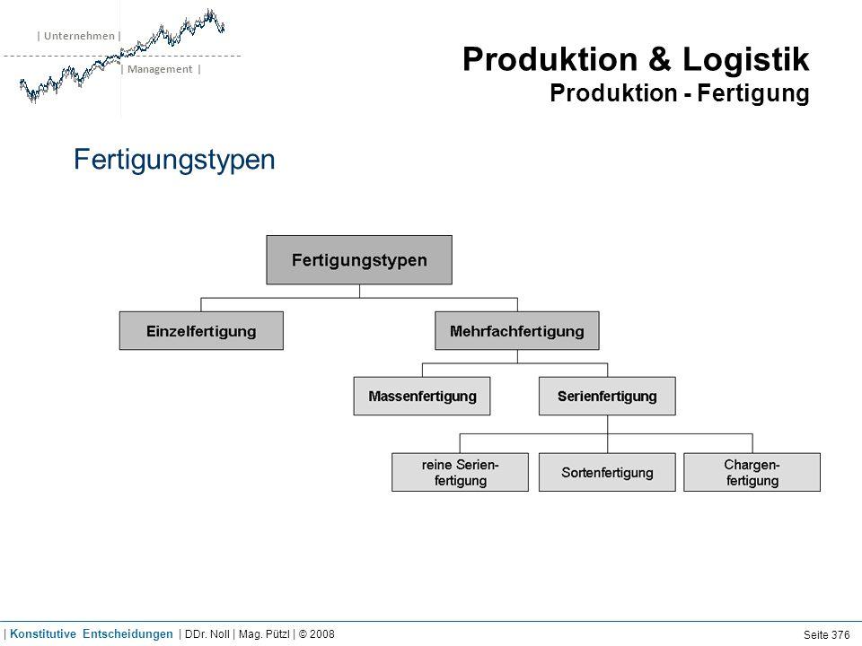 | Unternehmen | | Management | Produktion & Logistik Produktion - Fertigung Fertigungstypen Seite 376 | Konstitutive Entscheidungen | DDr. Noll | Mag.