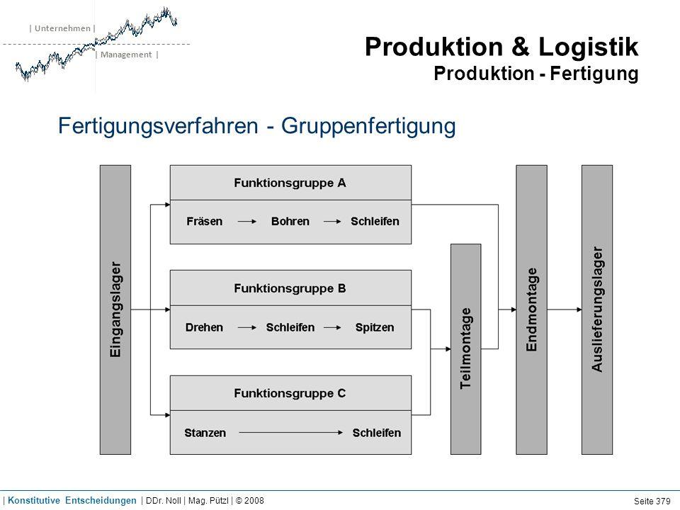 | Unternehmen | | Management | Produktion & Logistik Produktion - Fertigung Fertigungsverfahren - Gruppenfertigung Seite 379 | Konstitutive Entscheidu