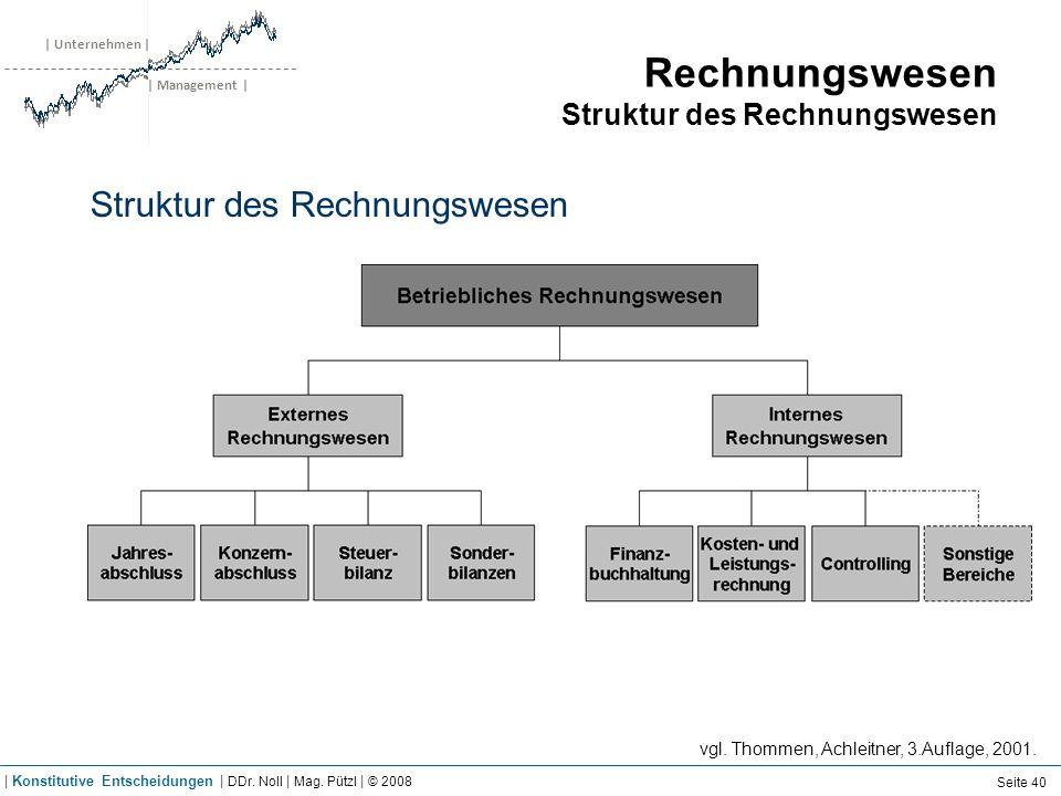 | Unternehmen | | Management | Rechnungswesen Struktur des Rechnungswesen Struktur des Rechnungswesen vgl. Thommen, Achleitner, 3.Auflage, 2001. Seite