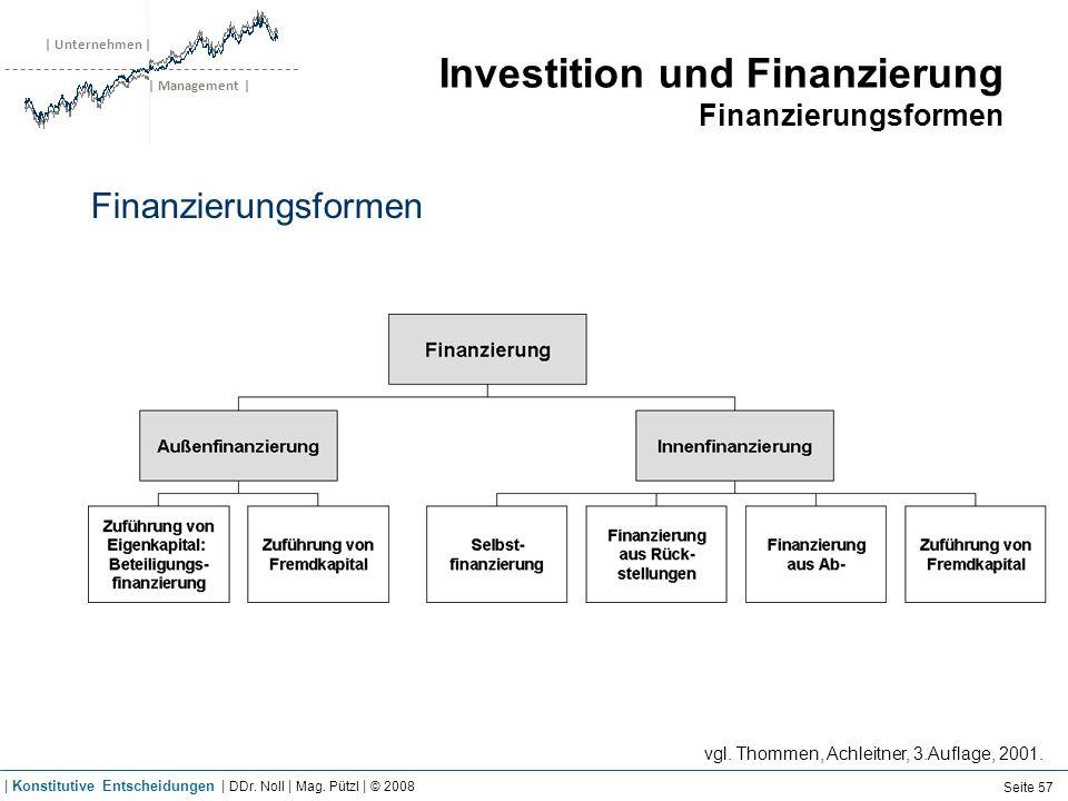 | Unternehmen | | Management | Investition und Finanzierung Finanzierungsformen Finanzierungsformen vgl. Thommen, Achleitner, 3.Auflage, 2001. Seite 5