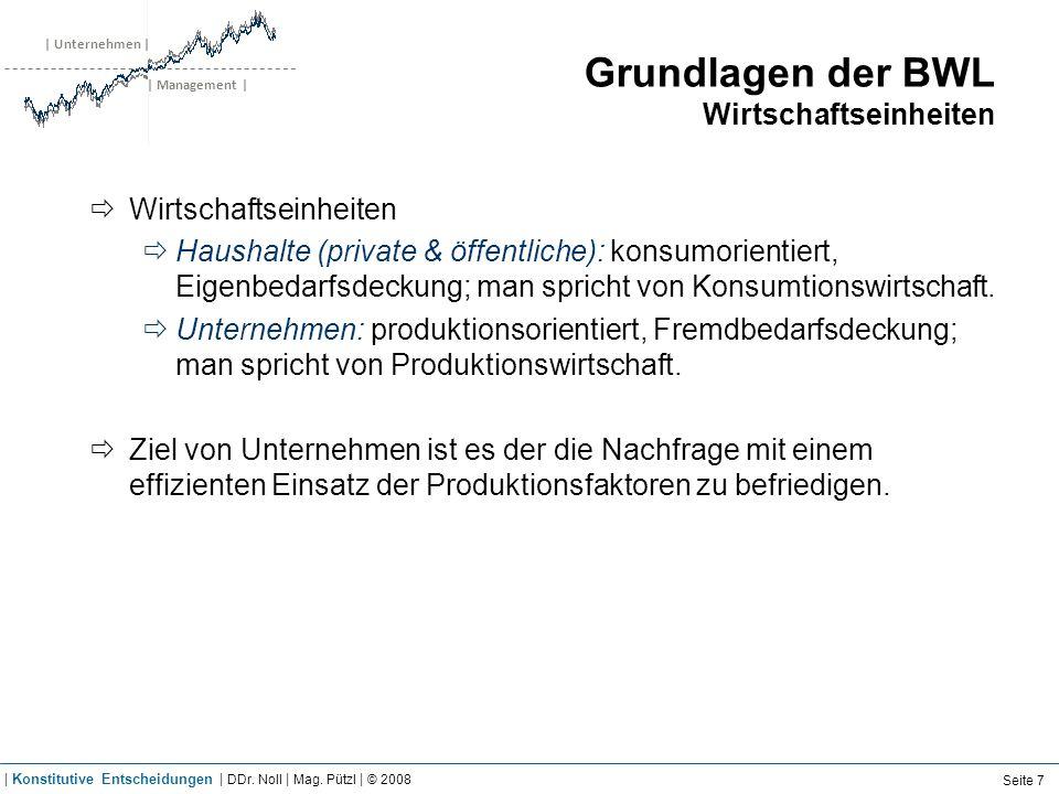 | Unternehmen | | Management | Grundlagen der BWL Wirtschaftseinheiten Wirtschaftseinheiten Haushalte (private & öffentliche): konsumorientiert, Eigen