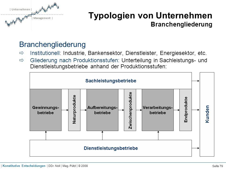 | Unternehmen | | Management | Typologien von Unternehmen Branchengliederung Branchengliederung Institutionell: Industrie, Bankensektor, Dienstleister