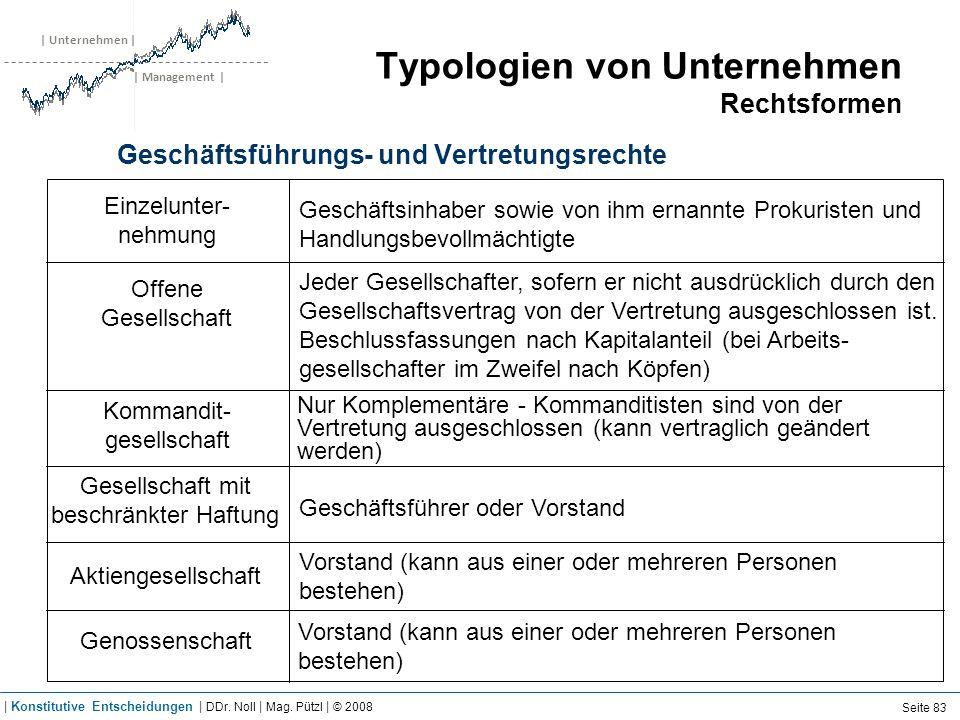 | Unternehmen | | Management | Typologien von Unternehmen Rechtsformen Geschäftsführungs- und Vertretungsrechte Einzelunter- nehmung Offene Gesellscha
