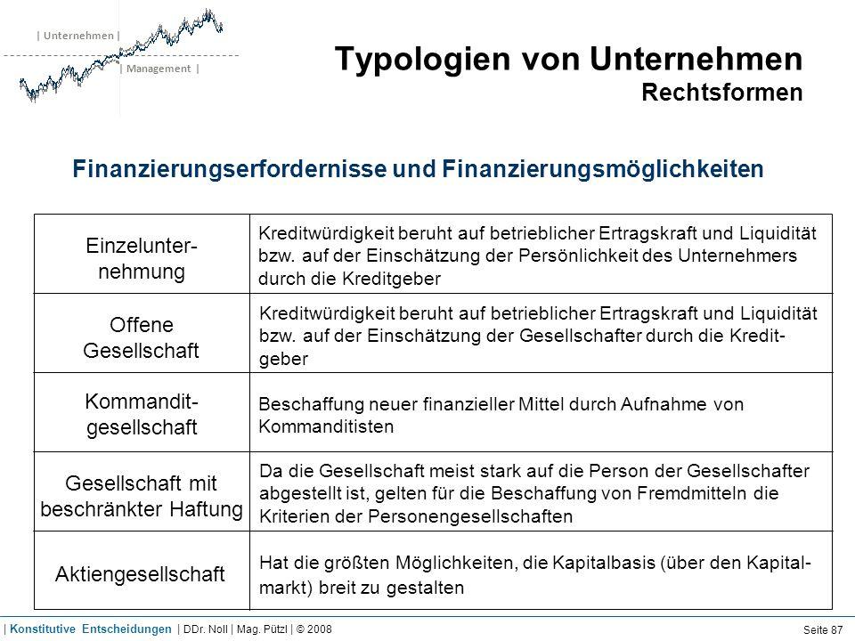 | Unternehmen | | Management | Typologien von Unternehmen Rechtsformen Finanzierungserfordernisse und Finanzierungsmöglichkeiten Einzelunter- nehmung