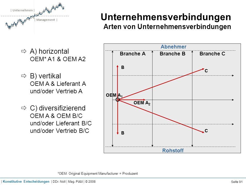 | Unternehmen | | Management | Unternehmensverbindungen Arten von Unternehmensverbindungen A) horizontal OEM* A1 & OEM A2 B) vertikal OEM A & Lieferan