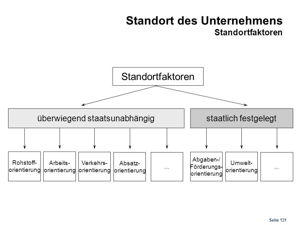 Seite 131 Standort des Unternehmens Standortfaktoren Standortfaktoren überwiegend staatsunabhängig staatlich festgelegt Rohstoff- orientierung Arbeits