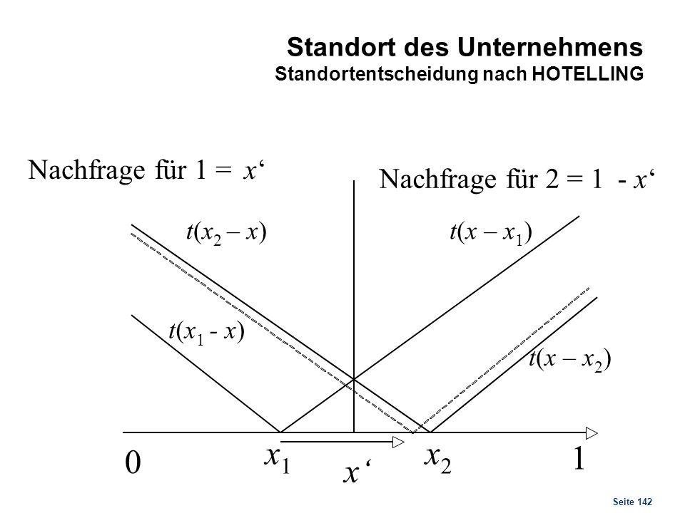 Seite 142 Standort des Unternehmens Standortentscheidung nach HOTELLING 0 1 x 1 x 2 x t(x 1 -x) t(x 2 –x)t(x–x 1 ) t(x–x 2 ) Nachfrage für 1 =x Nachfr
