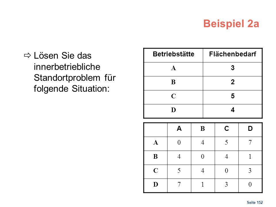 Seite 152 Beispiel 2a Lösen Sie das innerbetriebliche Standortproblem für folgende Situation: BetriebstätteFlächenbedarf A 3 B 2 C 5 D 4 A B CD A0457