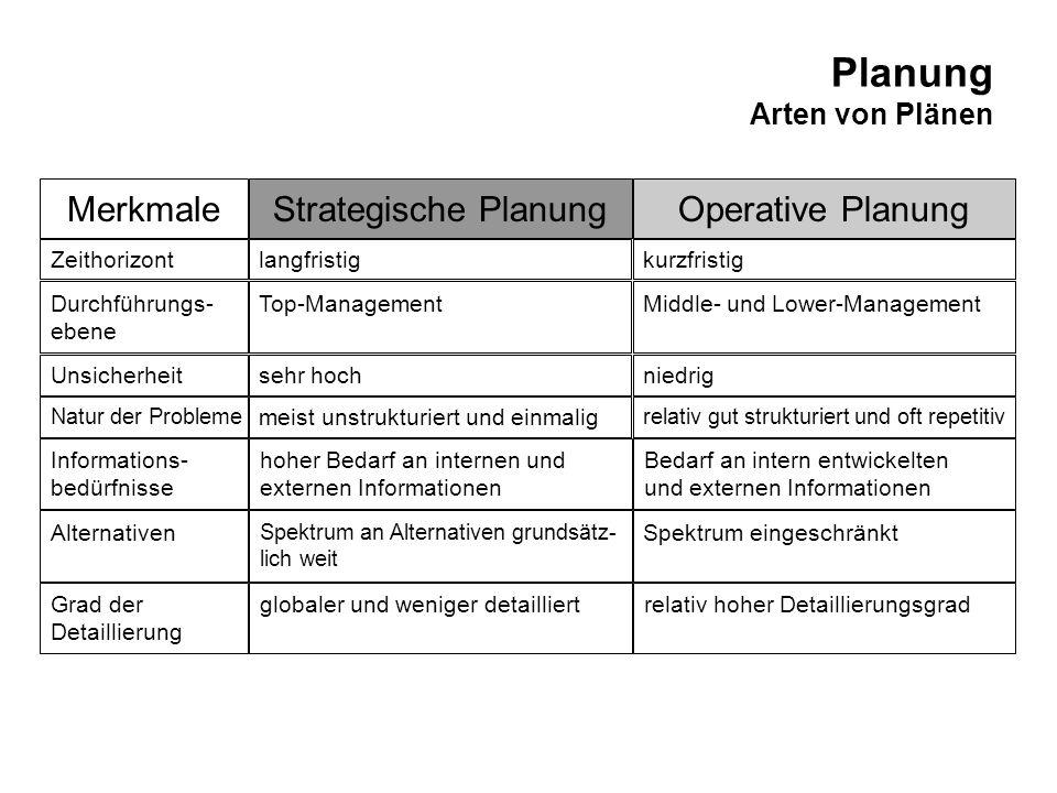 Planung Arten von Plänen Strategische PlanungOperative PlanungMerkmale Top-ManagementMiddle- und Lower-ManagementDurchführungs- ebene sehr hochniedrig