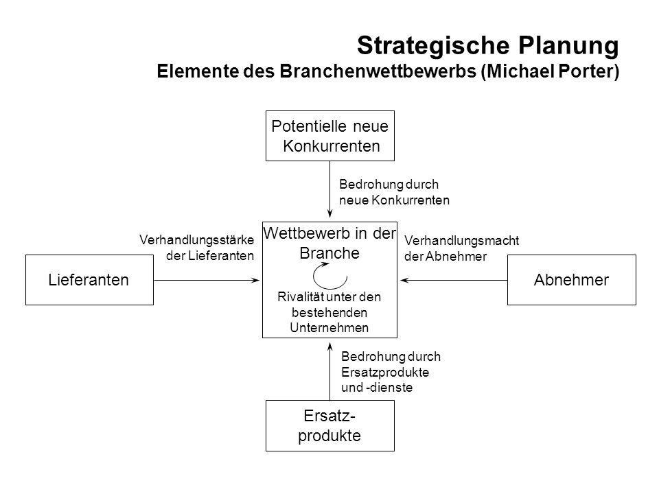 Strategische Planung Elemente des Branchenwettbewerbs (Michael Porter) Potentielle neue Konkurrenten LieferantenAbnehmer Ersatz- produkte Rivalität un