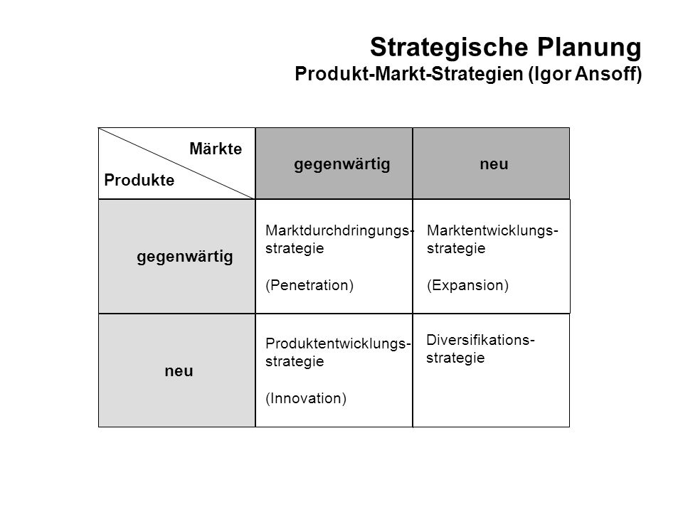 Strategische Planung Produkt-Markt-Strategien (Igor Ansoff) Produkte Märkte gegenwärtig neu gegenwärtig neu Marktdurchdringungs- strategie (Penetration) Marktentwicklungs- strategie (Expansion) Produktentwicklungs- strategie (Innovation) Diversifikations- strategie