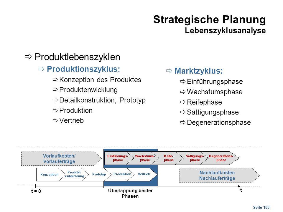 Seite 188 Strategische Planung Lebenszyklusanalyse Produktlebenszyklen Produktionszyklus: Konzeption des Produktes Produktenwicklung Detailkonstruktio