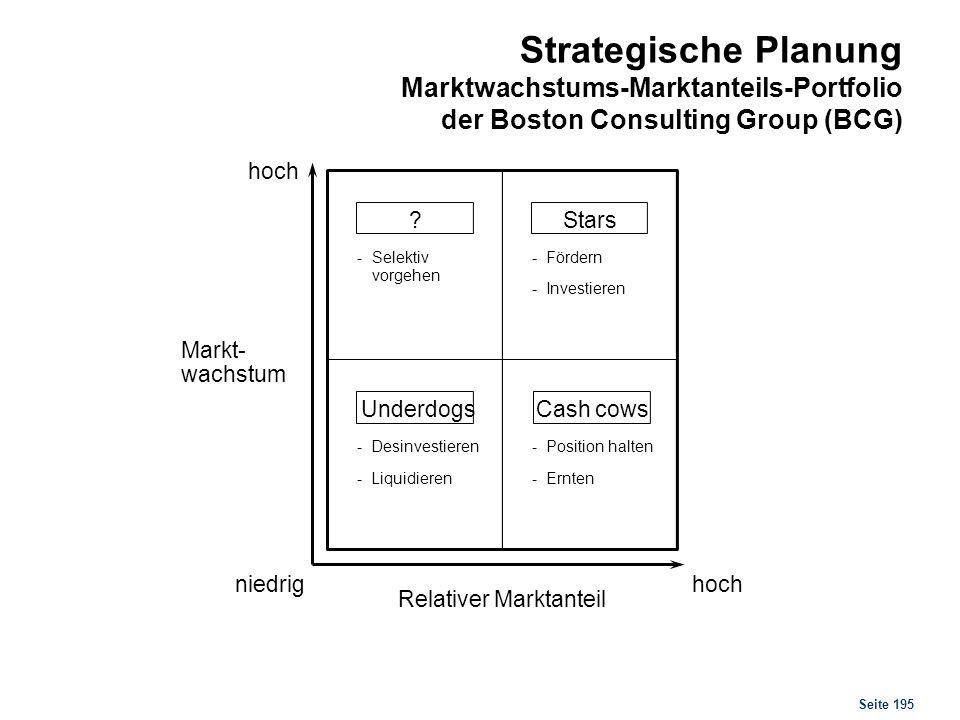 Seite 195 Strategische Planung Marktwachstums-Marktanteils-Portfolio der Boston Consulting Group (BCG) hoch niedrighoch Position halten- Ernten- Selek