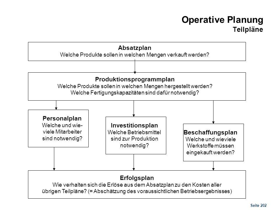 Seite 202 Operative Planung Teilpläne Absatzplan Welche Produkte sollen in welchen Mengen verkauft werden? Produktionsprogrammplan Welche Produkte sol