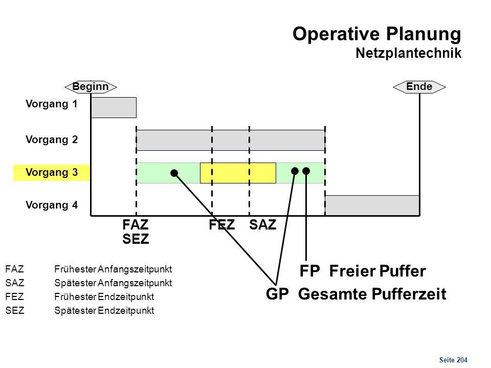 Seite 204 Operative Planung Netzplantechnik FAZ Frühester Anfangszeitpunkt SAZSpätester Anfangszeitpunkt FEZFrühester Endzeitpunkt SEZSpätester Endzei