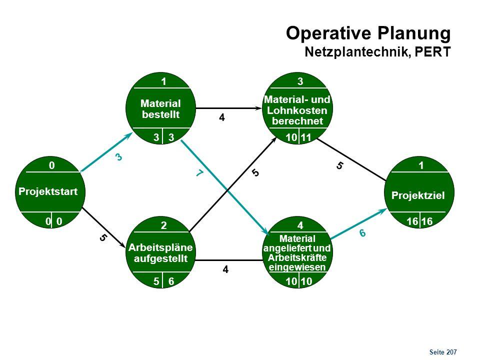 Seite 207 Operative Planung Netzplantechnik, PERT 3 5 0 4 1 0 0 5 4 6 7 5 0 00 Material bestellt 1 33 Projektstart Material- und Lohnkosten berechnet