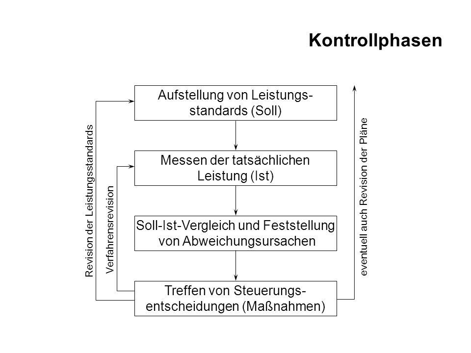 Kontrollphasen Aufstellung von Leistungs- standards (Soll) Messen der tatsächlichen Leistung (Ist) Soll-Ist-Vergleich und Feststellung von Abweichungs