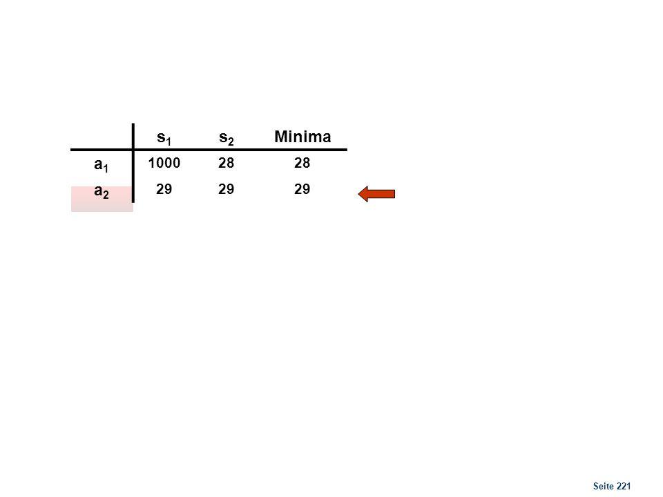 Seite 221 s1s1 s2s2 Minima a1a1 100028 a2a2 29 Maximum Viele Entscheidungsträger würden aber a 1 bevorzugen