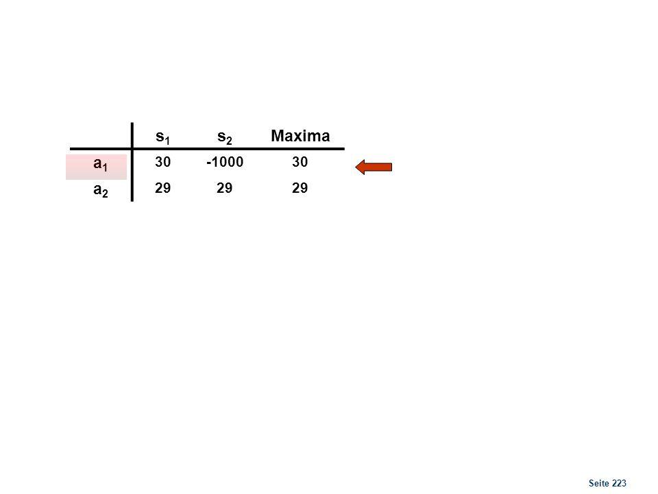 Seite 223 s1s1 s2s2 Maxima a1a1 30-100030 a2a2 29 Maximum Viele Entscheidungsträger würden aber wegen des großen möglichen Verlustes von 1000 GE a 2 b