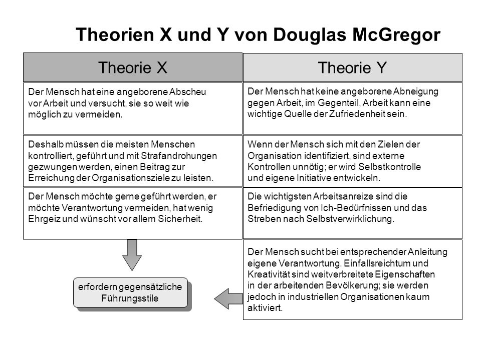 Theorien X und Y von Douglas McGregor Theorie X Theorie Y Der Mensch hat eine angeborene Abscheu vor Arbeit und versucht, sie so weit wie möglich zu v
