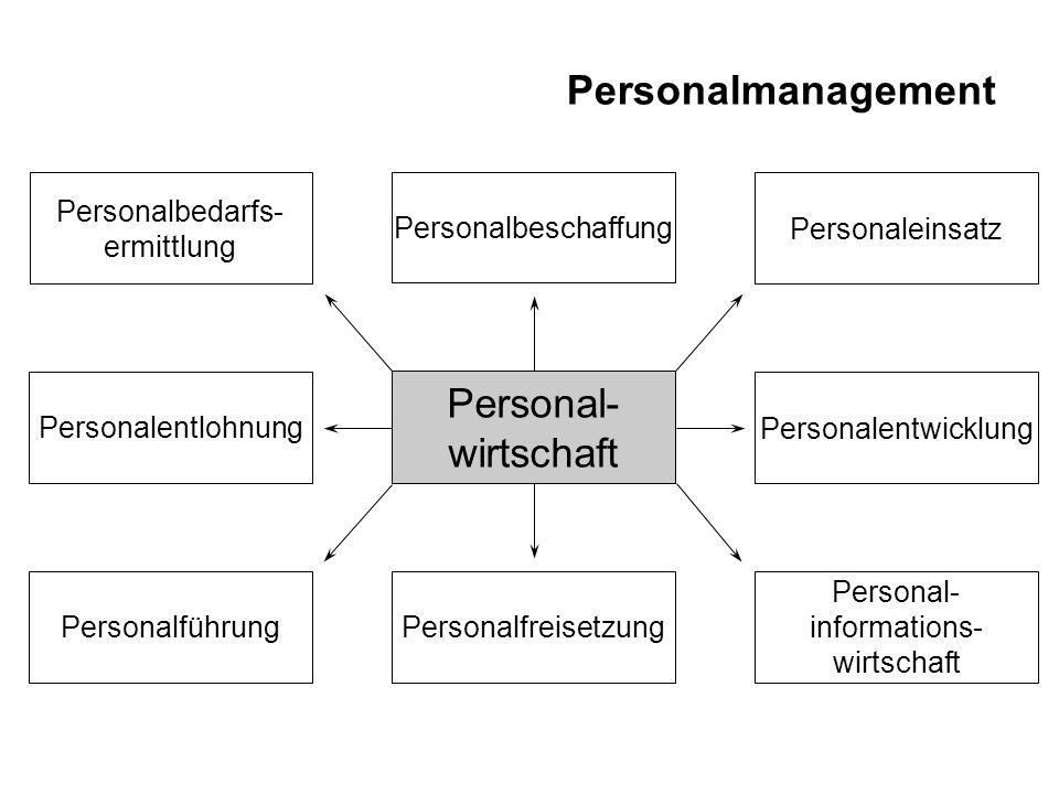 Personalmanagement Personal- wirtschaft Personalbedarfs- ermittlung Personalfreisetzung Personalentwicklung Personaleinsatz Personalbeschaffung Person