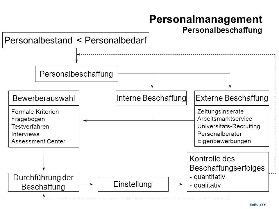 Seite 279 Personalmanagement Personalbeschaffung Personalbestand < Personalbedarf Personalbeschaffung Externe BeschaffungInterne Beschaffung Zeitungsi
