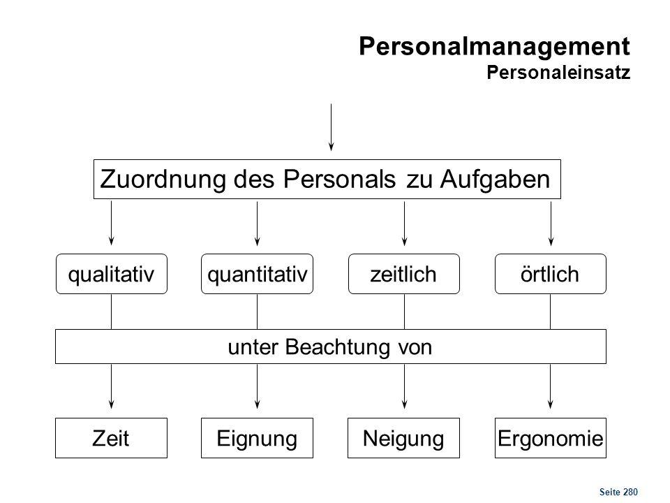 Seite 280 Personalmanagement Personaleinsatz Zuordnung des Personals zu Aufgaben qualitativörtlichzeitlichquantitativ unter Beachtung von ZeitErgonomi