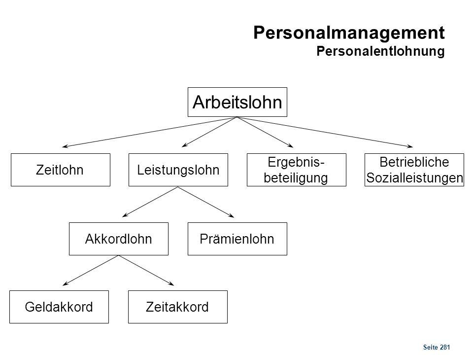 Seite 281 Personalmanagement Personalentlohnung Arbeitslohn ZeitlohnLeistungslohn Ergebnis- beteiligung Betriebliche Sozialleistungen AkkordlohnPrämie