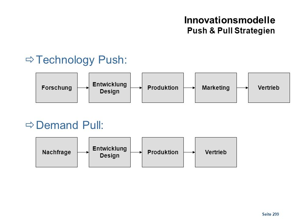 Seite 299 Innovationsmodelle Push & Pull Strategien Technology Push: Demand Pull: Forschung Entwicklung Design ProduktionMarketingVertriebNachfrage Entwicklung Design ProduktionVertrieb